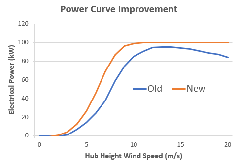 blade pitch control - power curve graph
