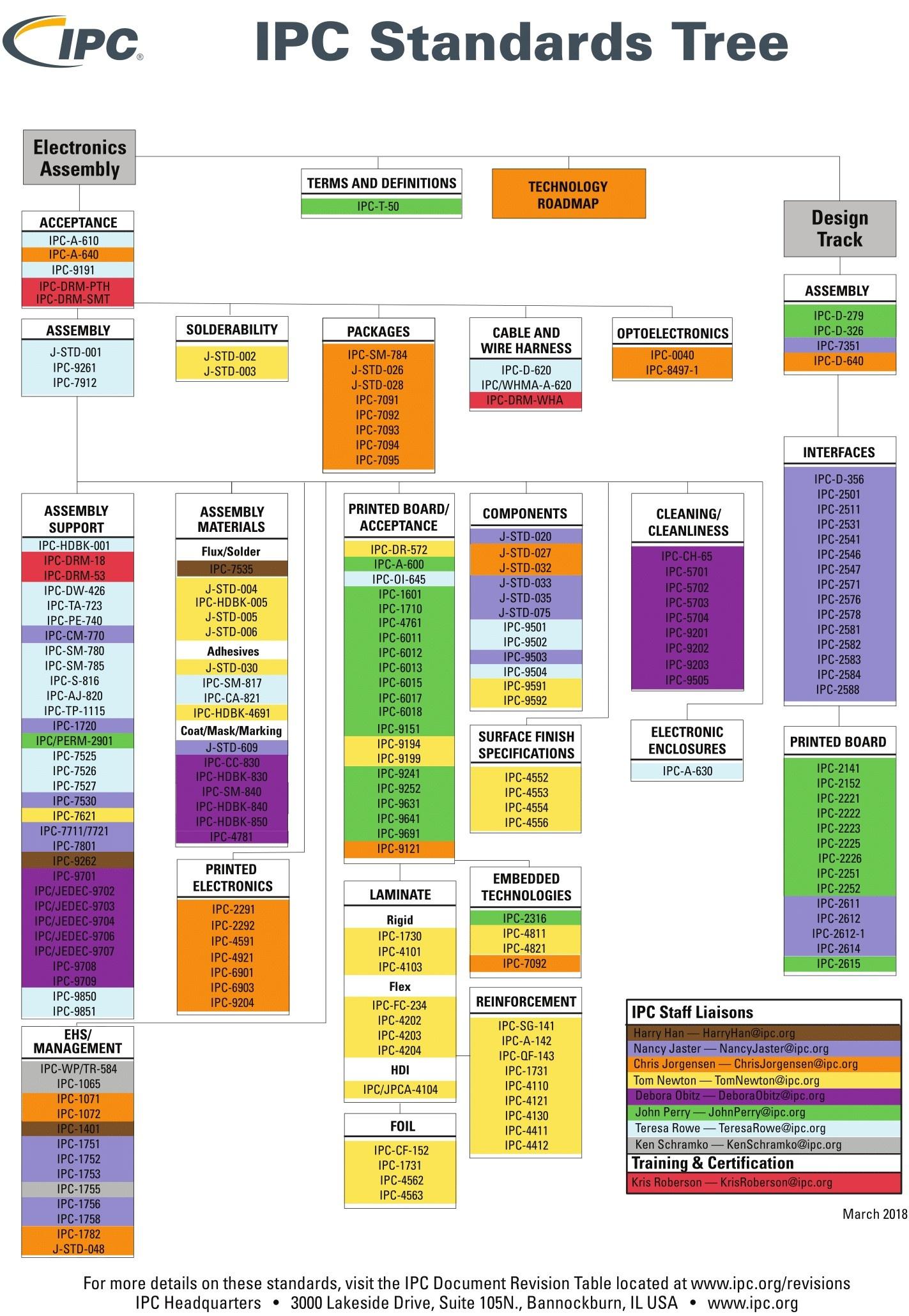 ipc standards chart