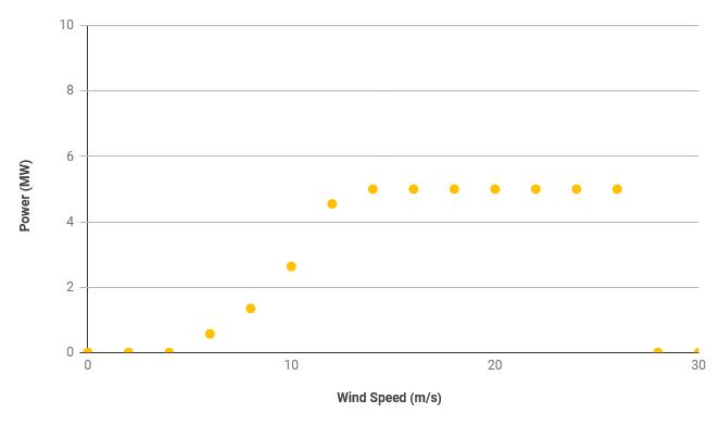 low voltage ride through chart